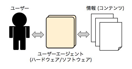 「ユーザー」「ユーザーエージェント」「コンテンツ」の関係
