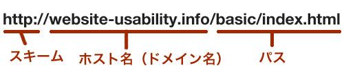 URLの表示例