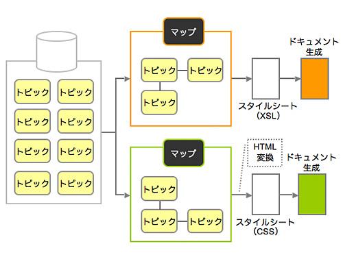 DITAの概念図
