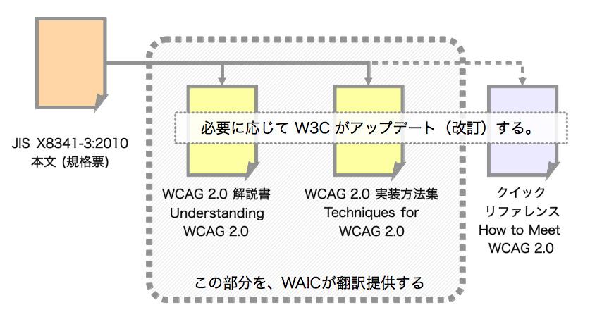 JIS X8341-3:2010 のドキュメント体系