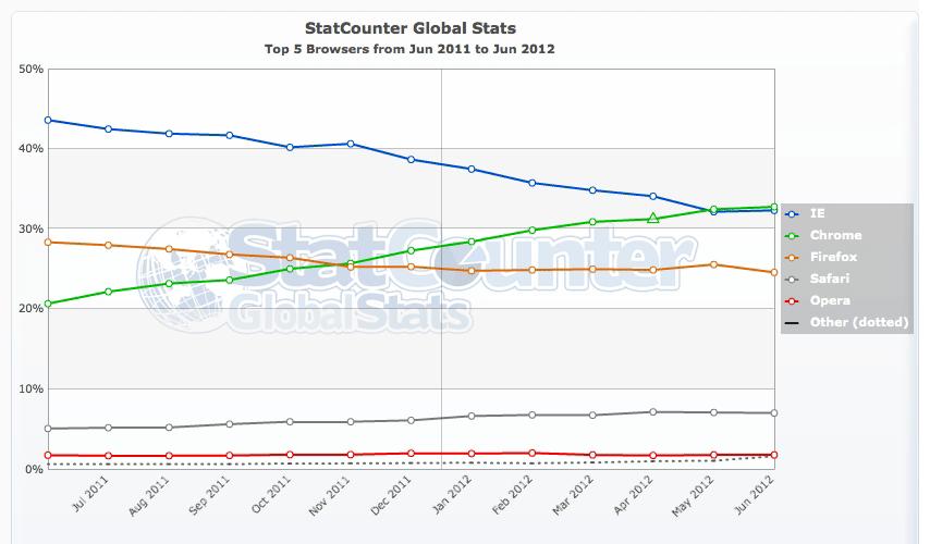 StatCounter のグラフ