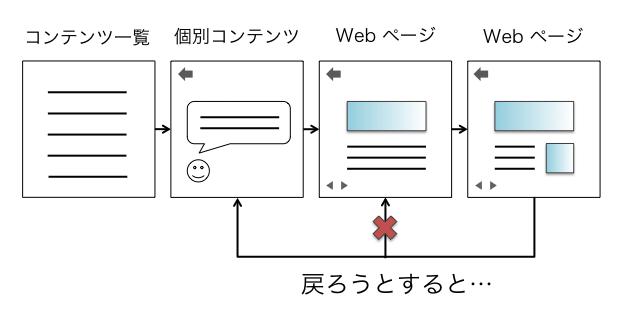 アプリ内ブラウザを使ってページを遷移する例