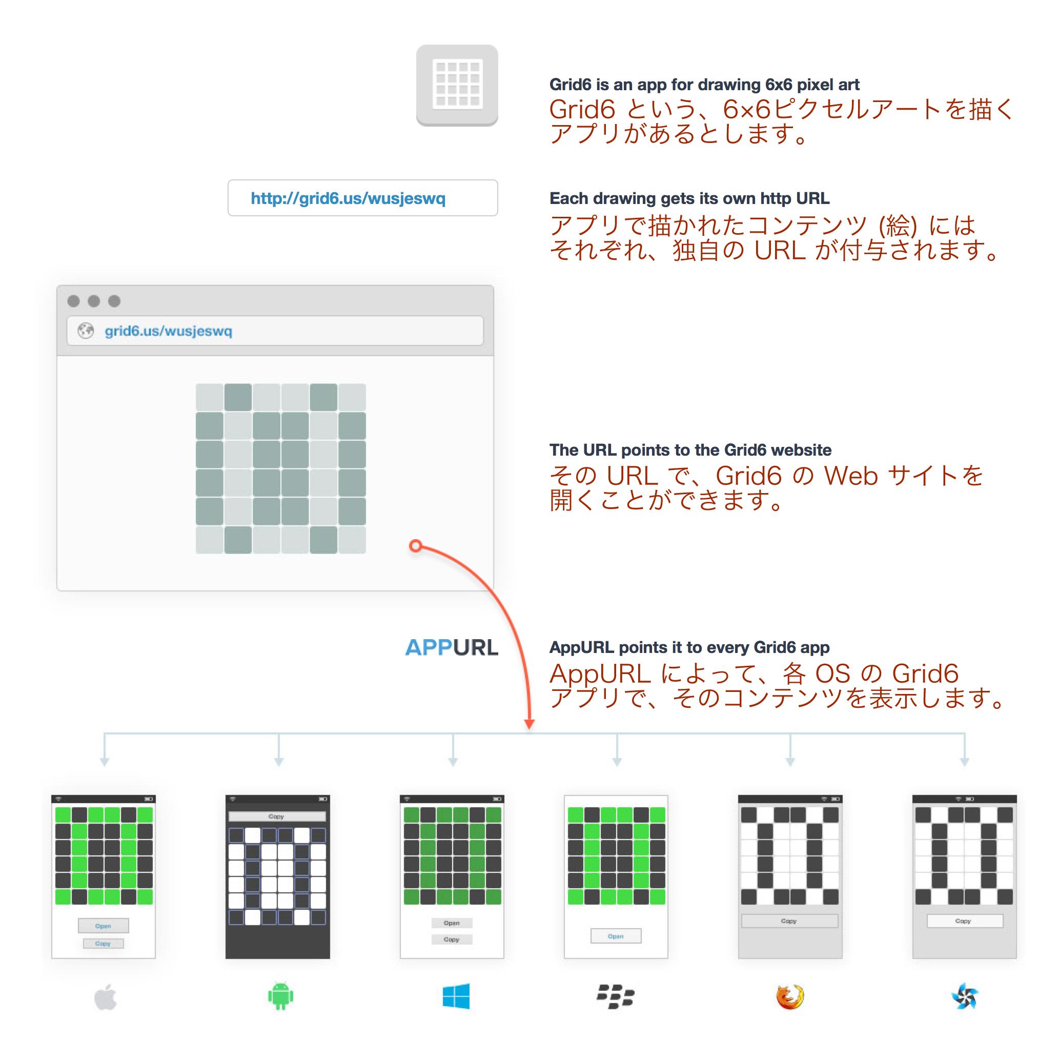 「AppURL」の概念図