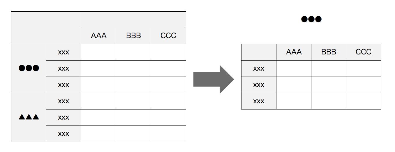 テーブルは「入れ子」や「セルの結合」のない単純な構造にする。