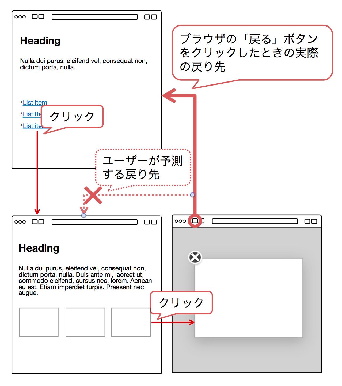 モーダルウィンドウを開いた状態でブラウザの「戻る」ボタンを押すと、ユーザーの予測と異なったページに戻ってしまう。