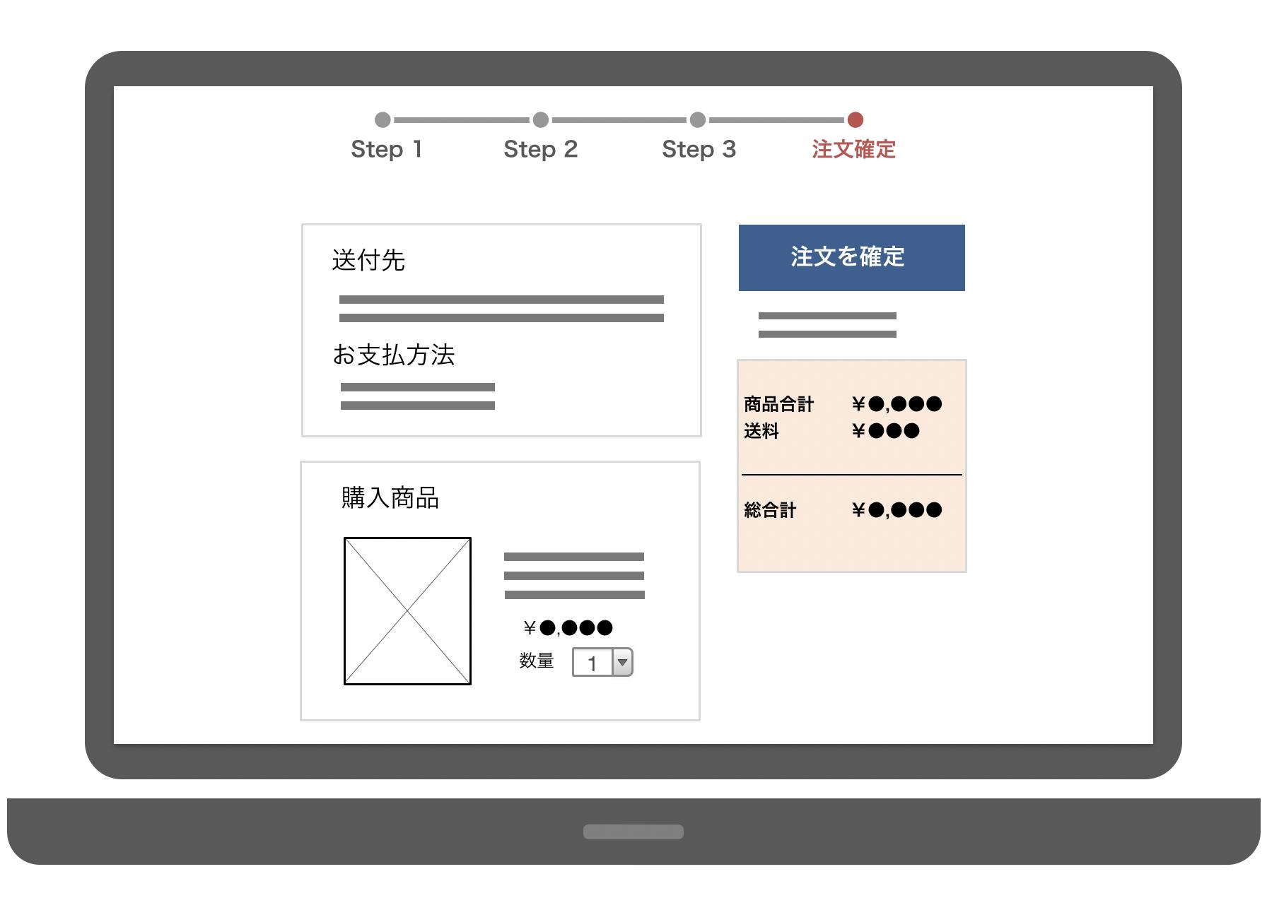 とあるショッピングサイトの「注文確認」画面