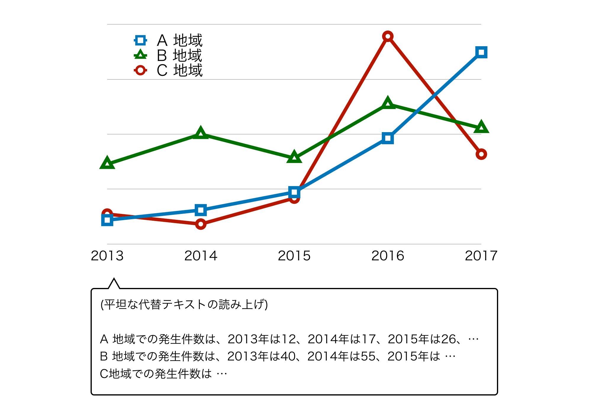 グラフの情報を代替テキストで表現した例